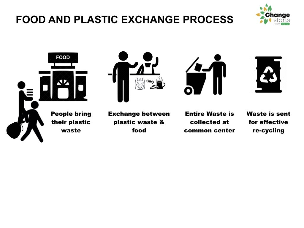 Food and Plastic Exchange Process