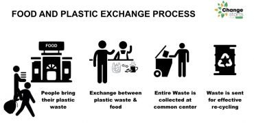 Food and Plastic Exchange Process