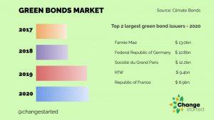 Green Bonds Market