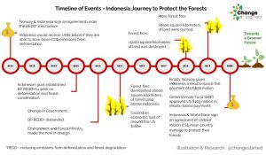 Indonesia's journey to protect the forests